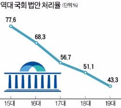 법안 1만개 쌓인 국회…규제개혁특별법도 자동 폐기되나