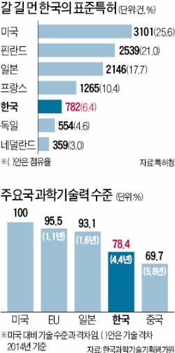 """[IP서밋 콘퍼런스] """"3대 미래산업 특허 톱10 미국·일본 기업이 독식…한국은 삼성전자뿐"""""""