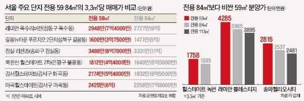 [아파트 59㎡ 불패시대] 전용 59㎡ 매매, 강북 7억·강남 12억…소형아파트 몸값 '껑충'