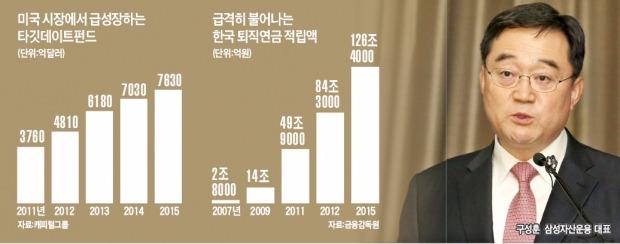 삼성운용, 미국 대표 퇴직연금펀드 'TDF' 도입
