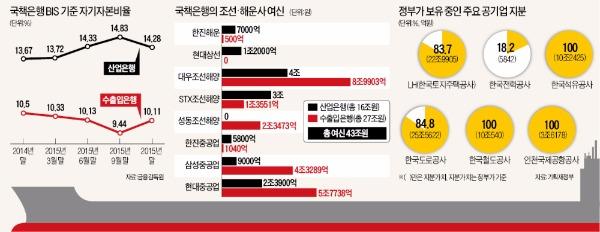 국책은행 자본확충 최대 10조…한국은행은 현금, 정부는 현물출자