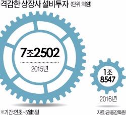 상장사 '투자절벽'…신규설비 4분의 1 토막