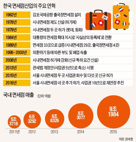 면세점 정책 등록제에서 허가제로 바꾼 2008년, 정부가 '홍종학 법안' 빌미 제공했다