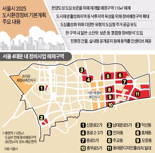 [서울 도심 초고층 제한] 옛 한양도성 보존한다며…서울 도심 대규모 재개발 사실상 중단