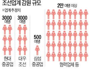 """[단독] """"고용지원업종 지정해 달라"""" 조선업계, 13일 정부에 신청"""