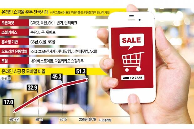 [온라인 쇼핑 20년 '유통 빅뱅'] 20년간 53조로 큰 온라인 쇼핑…간편결제·배송 경쟁으로 확전