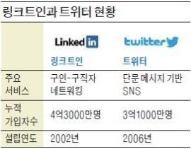 [글로벌 이슈] MS가 품은 링크트인, 몸값 높아진 트위터…SNS 시장 '요동'