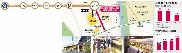 '골드라인' 타고 뜨는 삼성동 상권…가양·여의도 주민도 '지하철 쇼핑'