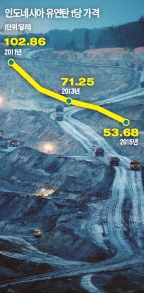 """[베일 속의 비상장사] """"석탄사업이 망했다고?""""…인도네시아서 '검은 노다지' 캐는 삼탄"""