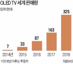"LG ""OLED TV 30년 봐도 화질 문제없다"""