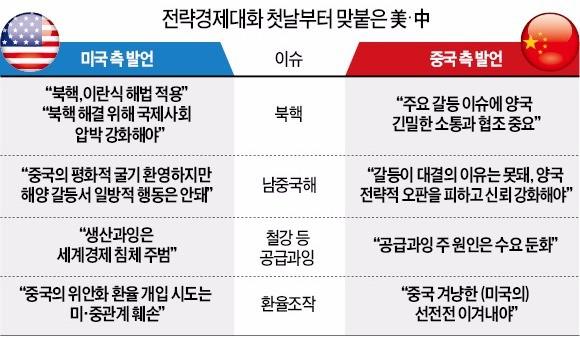 """[미·중 전략경제대화] 미국 """"철강·알루미늄 생산 줄여라"""" vs 중국 """"기업감산 강요 못해"""""""