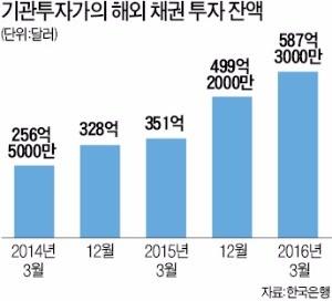 [돈이 한국을 떠난다] 국민연금, 미국 BoA 장기 회사채 1억弗 사들인 까닭은