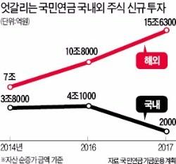 4조→2000억…국민연금, 국내증시 신규투자 95% 축소