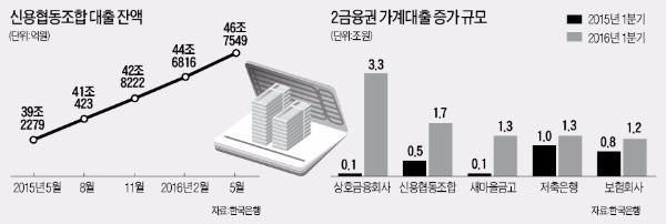 아파트 집단대출 '틈새시장' 노리는 신협