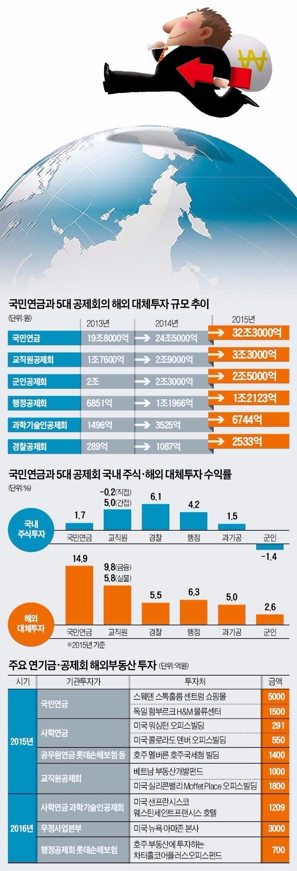[돈이 한국을 떠난다] 주택도시기금, 국내 주식 1조 팔아 해외 ETF에 투자