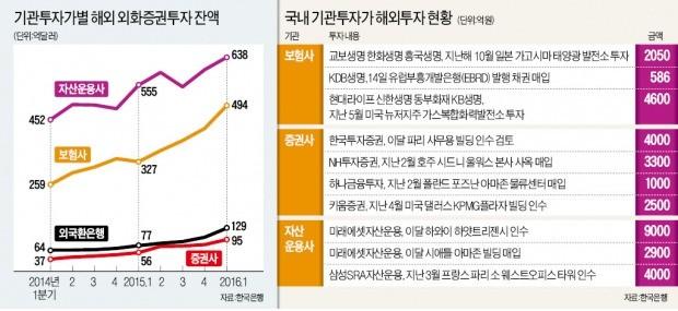 [돈이 한국을 떠난다] 보험사, 해외 자산운용사에 '눈독'…증권사는 선진국 빌딩 사들여