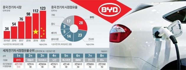 [단독] BYD와 손잡은 삼성, '세계 최대 전기차 시장' 중국 진출 교두보 마련
