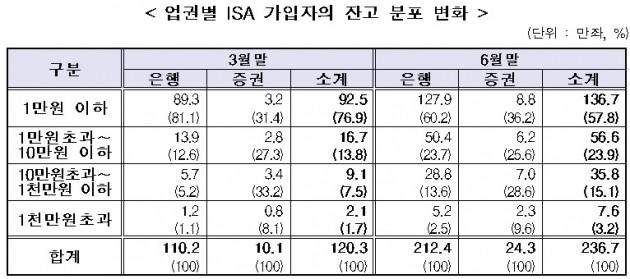 ISA 출시 4개월, 238만명 가입·평균 잔고 106만원