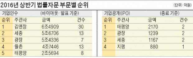 [Law&Biz] 김앤장 M&A실적 1위 탈환…태평양은 IPO 부문 '톱'