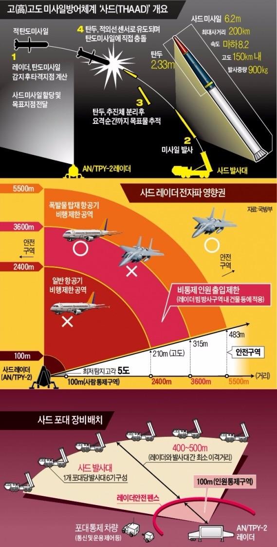 사드 포대 구성비용 1조5000억원…한국은 부지만 제공