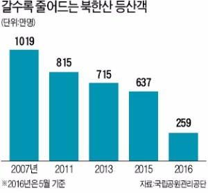 둘레길 인기에 북한산 등산객 40% '뚝'