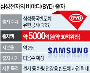 전기차 BYD 손잡은 삼성…중국전략 '윈윈'으로 대전환