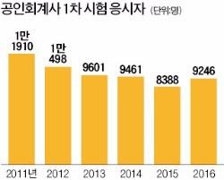 'SKY'도 외면…회계사 시험 응시자 15년새 40% '뚝'