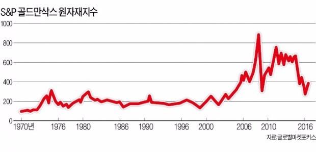 [한경 BIZ School] 제조업 강타한 '3차 산업혁명'…원자재 시장 질적 변화 대비해야