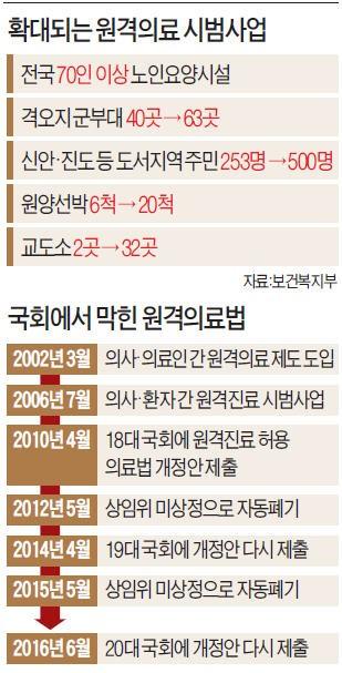 """요양원 환자 88% """"원격진료 만족""""…일선 병원도 도입 목소리 커져"""