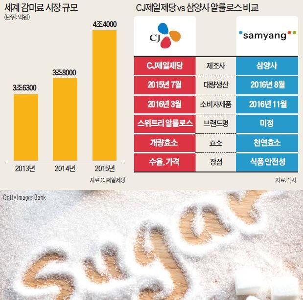 설탕! 설탕! 쓴맛을 보여주마…CJ제일제당 vs 삼양사 '슈퍼설탕' 격돌