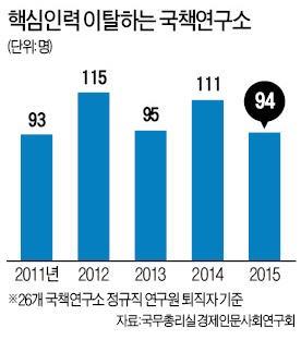 [대한민국 국가 브레인이 없다] 국가대표 싱크탱크?…'경력쌓기용 정거장'된 국책연구원 맏형 KDI