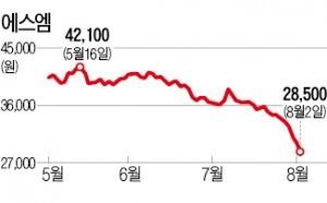 엔터주 '중국 사드 보복' 우려에 급락