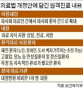 """""""원격의료 덕에 걱정 덜었어요"""""""