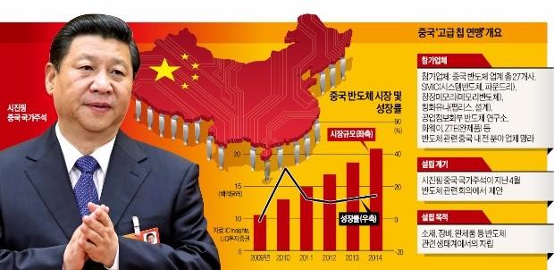 ['반도체 굴기' 속도내는 중국] 중국 27개사 참여 '반도체 산·학·연 동맹'…2030년 세계 1위 노린다