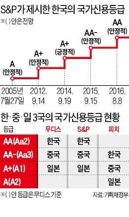 한국 신용등급 사상 최고…S&P, 영국·프랑스 수준 상향