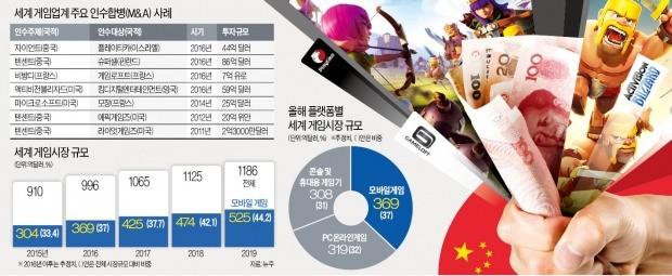 [한국 게임산업 암흑기] '쩐의 전쟁'에 밀려…'조 단위 M&A'엔 명함도 못 내미는 한국게임