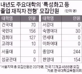 실업고 전형 1명도 없는 서울대·연대·이대