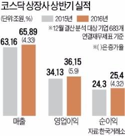 [한국 기업 '어닝 서프라이즈'] 코스닥 상장사, 외형·수익성 모두 잡았다