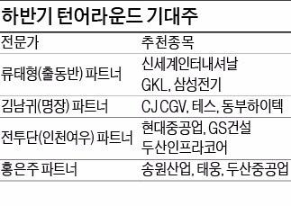 CJ CGV…현대중공업…LG이노텍…턴어라운드 기대주 미리 찜해볼까