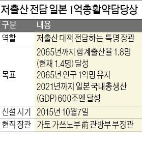 [대한민국 국가 브레인이 없다] 일본 '1억총활약상' 같은 조직 못 만드는 한국