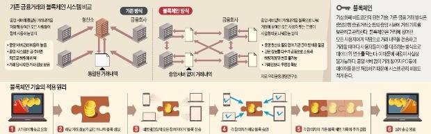 [삼성 '블록체인 금융혁신'] 삼성 '블록체인 승부수'…금융거래 수수료 낮추고 해킹 막는다