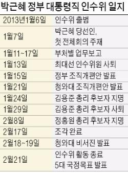 [대한민국 국가 브레인이 없다] 48일 만에 '5년 아젠다' 뚝딱 만든 인수위
