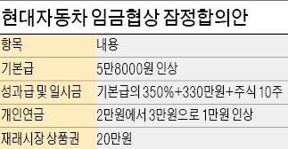 현대차 임금협상 잠정 합의…기본급 5만8000원 인상