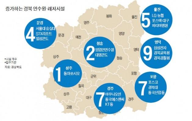 기업연수원 몰려드는 경북