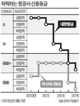 [마켓인사이트] 조선·해운 다음은 항공?…집중점검 나선 신용평가사