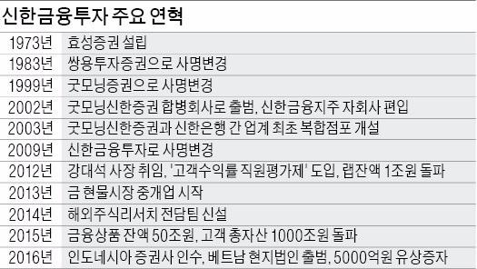 [Cover Story] 효성증권→쌍용투자증권→굿모닝증권→굿모닝신한증권…43년간 다섯 번 간판 바꿔