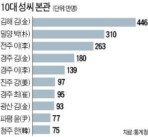 [2015 인구주택총조사] 국민 절반이 김·이·박·최씨…김해 김씨 446만명으로 최다