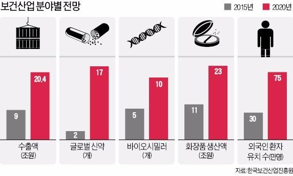 서울 홍릉에 바이오·의료 클러스터…2020년까지 글로벌 신약 17개로