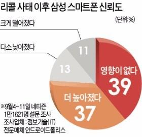 """미국 삼성폰 충성 고객들 """"환불 않고 새 갤노트7 기다리겠다"""""""