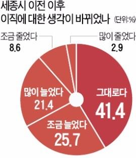 """[세종시 이전 4년-길 잃은 관료사회] """"공무원 된 것 후회한 적 있다"""" 53%"""